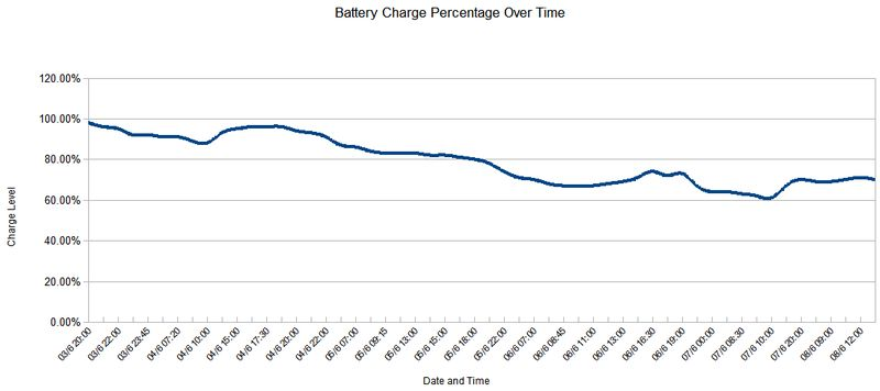 Battery Power Drain Over Time